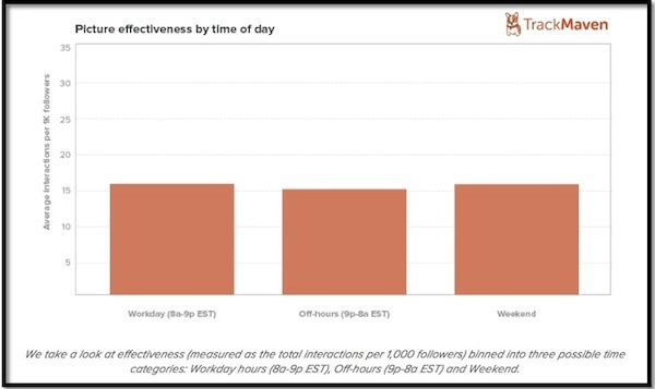 picture-effectiveness-by-time-of-day