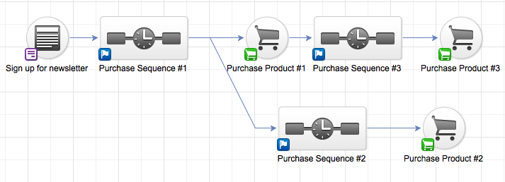 Image of Infusionsoft Segmenting by Think Big Online