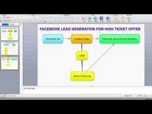 How to Get Leads for High Ticket Offers