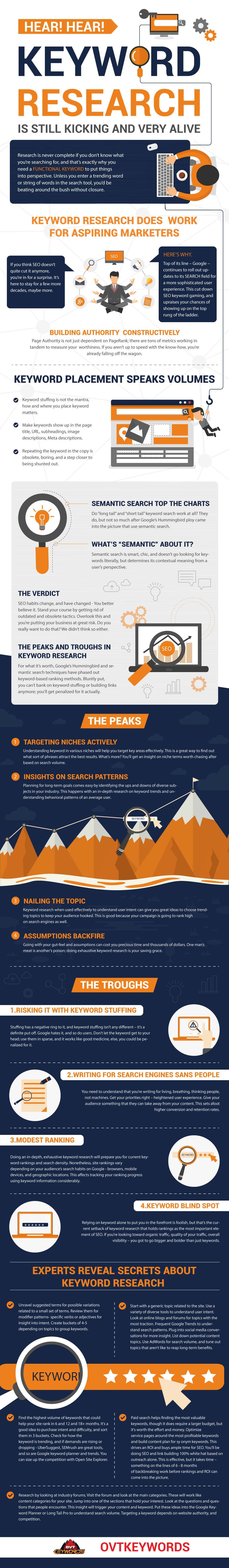Keyword Research Walkthrough Infograpic image