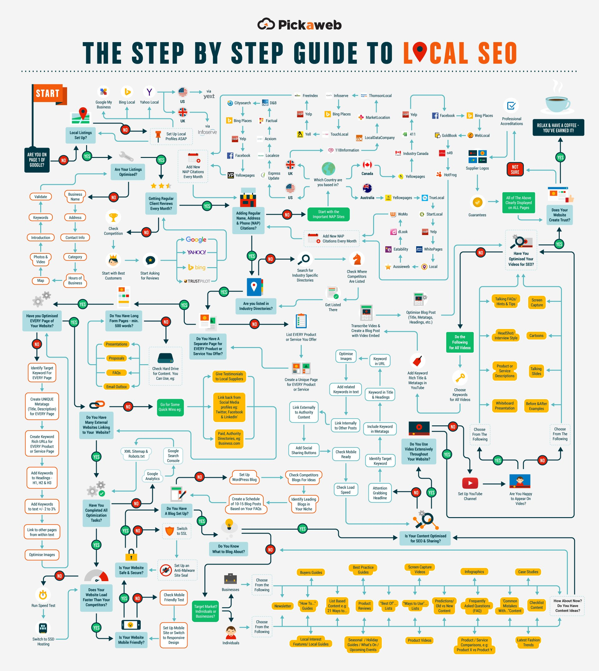 Infographics image for Step by step guide to Local SEO