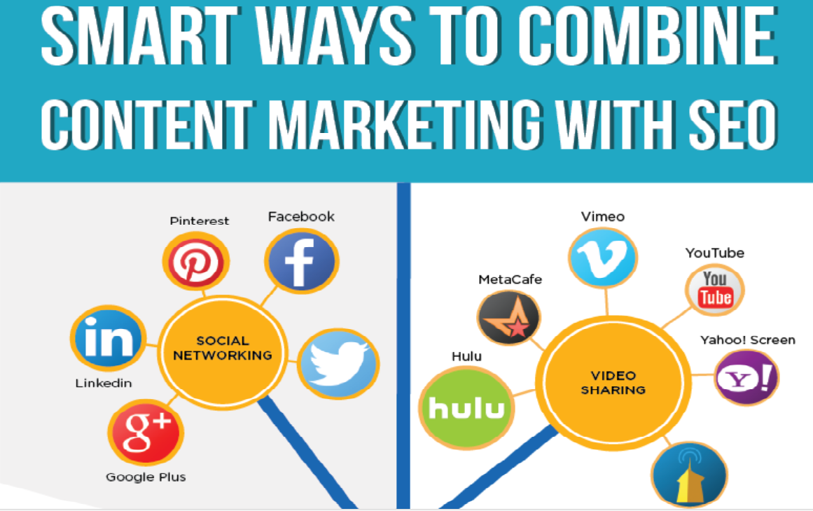 The Smart Ways And Strategies To Combine Content Marketing With SEO Featured Image by Think Big Online