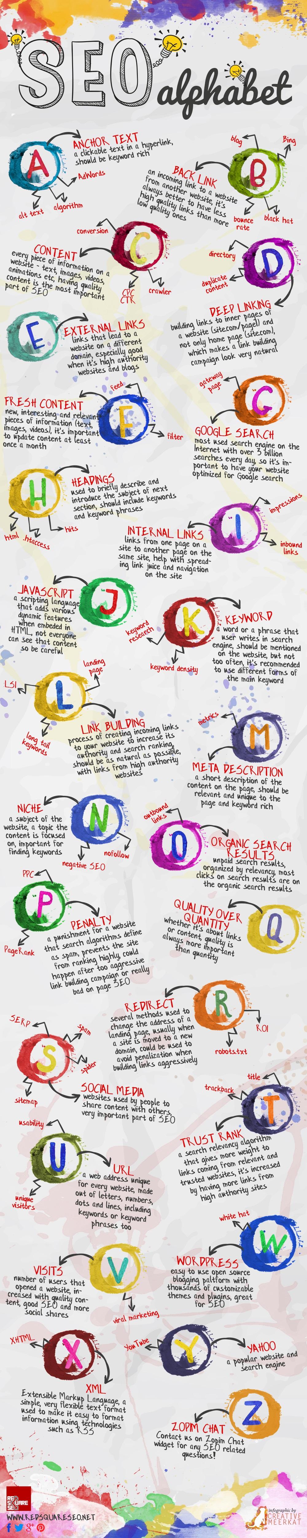 SEO ABCs of Terminologies infographic imageImage
