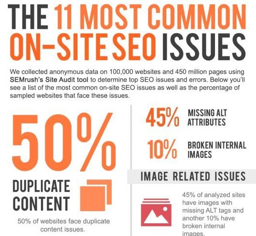 featured image for common on site seo issues infographic