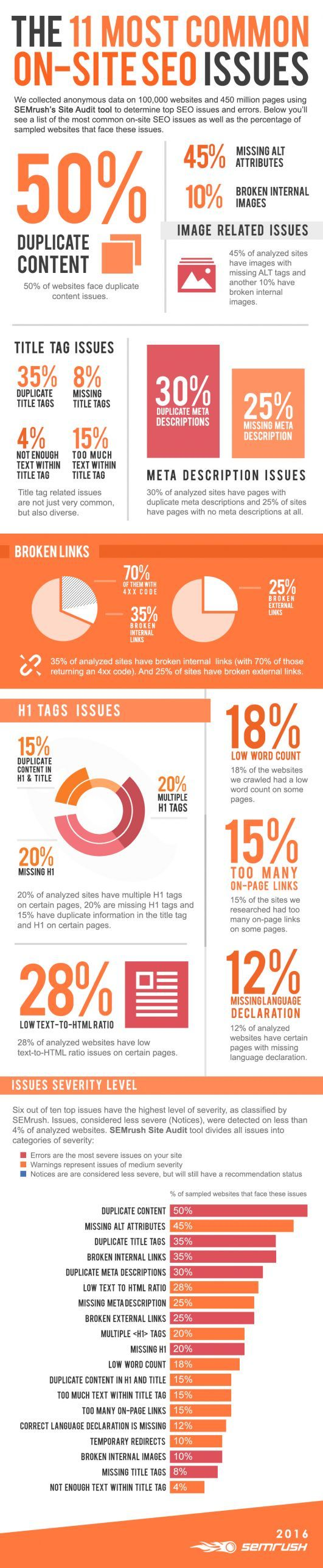 Infographic image of the 11 common on site seo issues