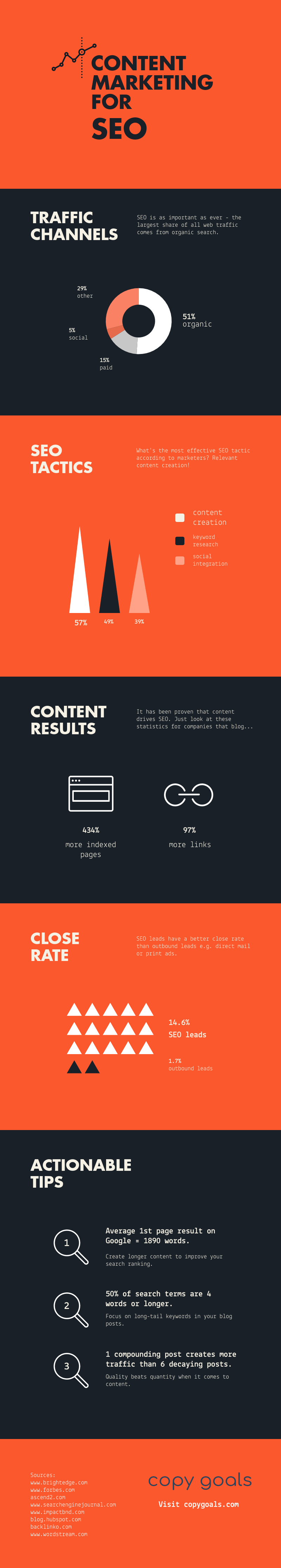 Infographic image about content marketing for SEO