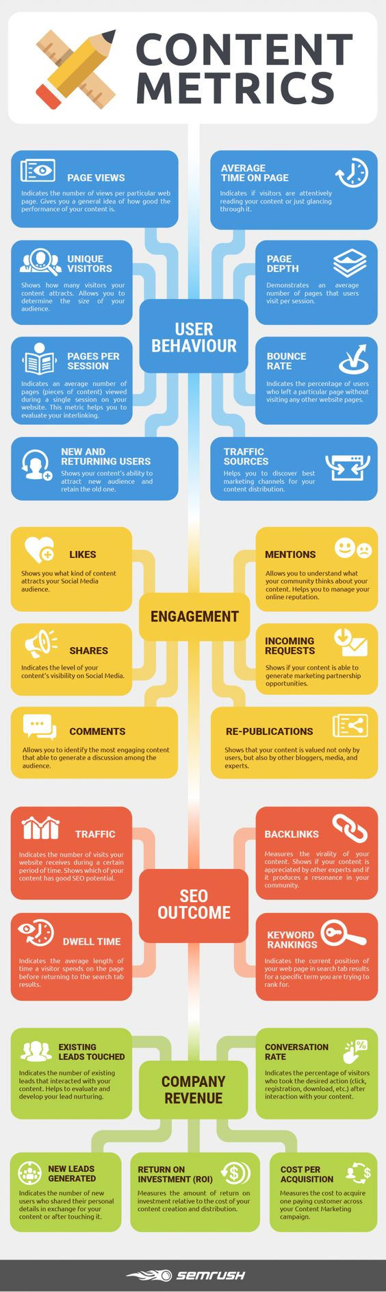 Infograpgic for content marketing blog post