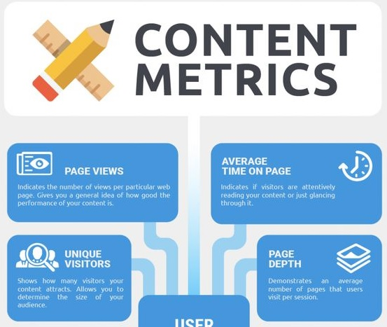 Content Metrics featured image Infographic